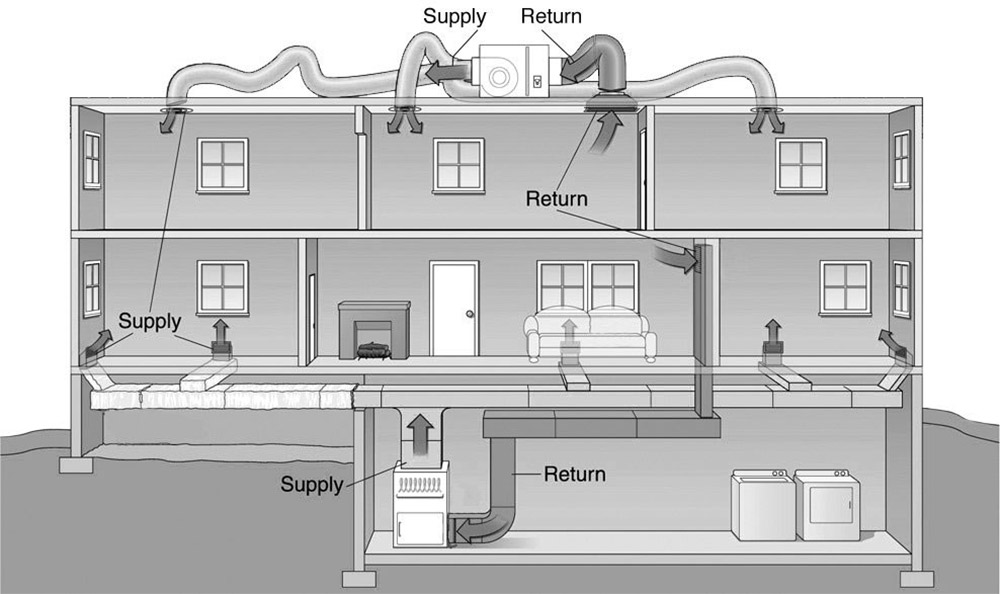 How Does The House Purifier Work