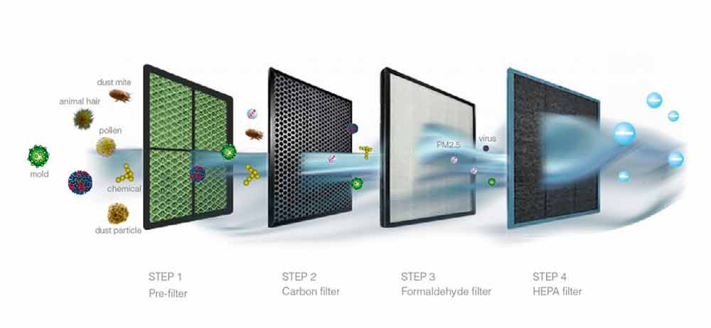 Step of Air Purifier Filtration